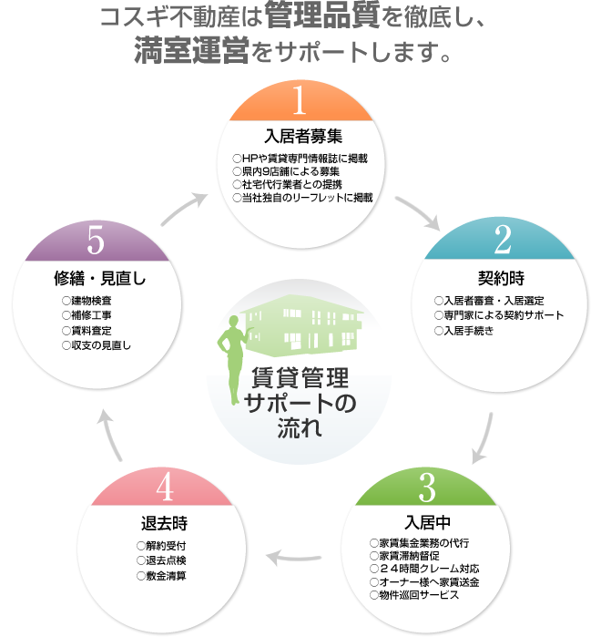 賃貸管理サポートの流れ