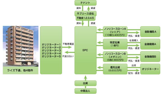 「コスギ岩崎ファンド特定目的会社」による不動産証券化